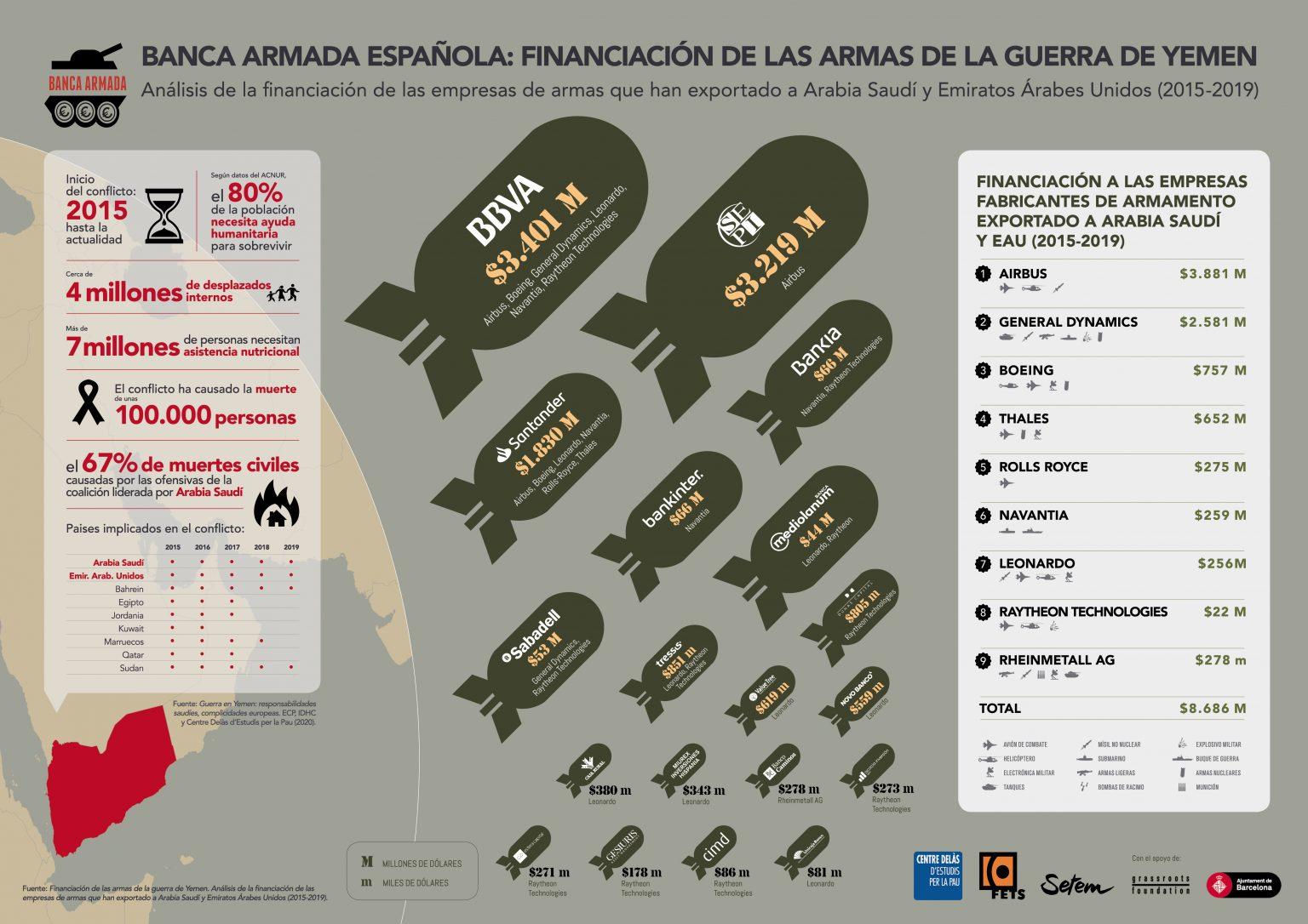 España: Industria militar y exportación de armas. Imperialismo capitalista y pacifismo... del otro lado. - Página 3 AF-Infografia-informe-Banca-Armada-Iemen-CAST-1536x1086
