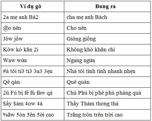 Làm sao cài kiểu gõ dấu chữ Việt của riêng mình vào WinVNKey Image015