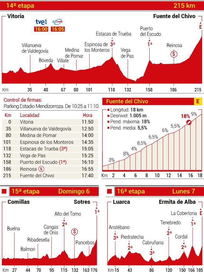 La Vuelta a Epaña 2015 - Página 5 1441393151_284010_1441401456_noticia_grande