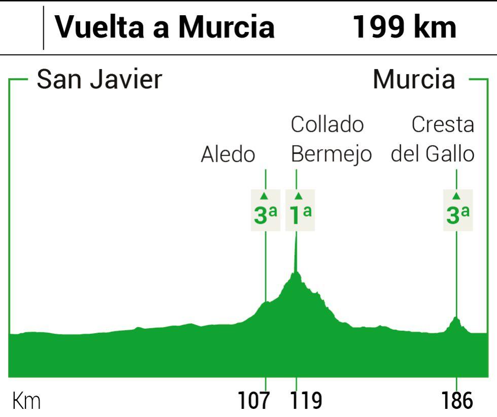Vuelta a Murcia 2016 1455313078_605311_1455313430_noticia_grande