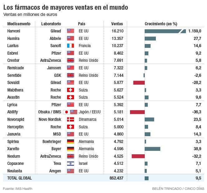 Salud humana, capitalismo, fármacos, medicamentos. 1470243492_419146_1470253897_noticia_grande