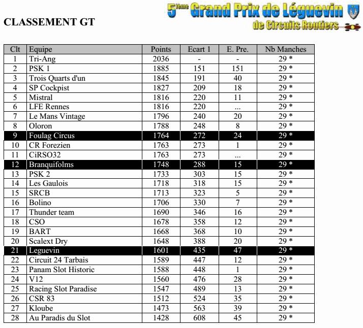 GPL2014 - Les résultats complets Gpl2014-04