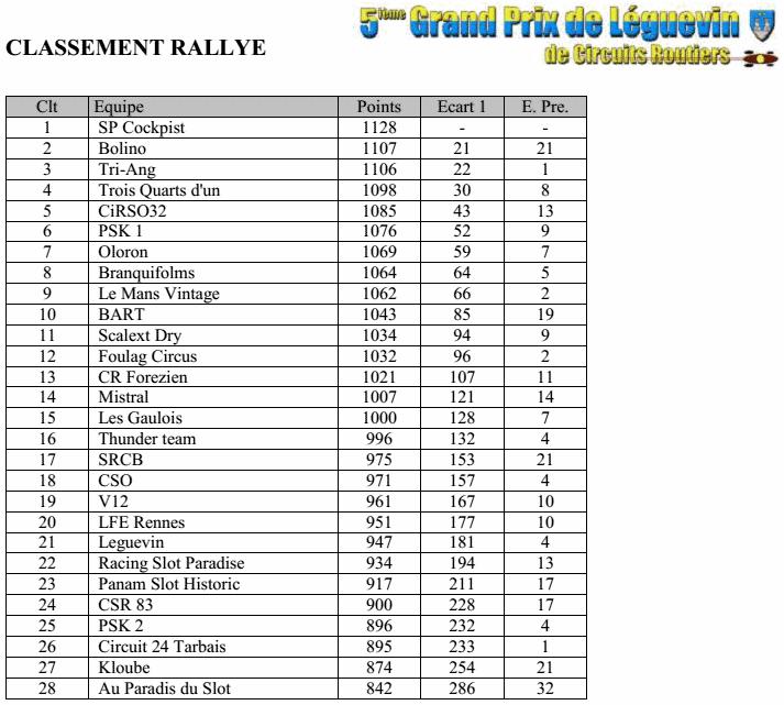 GPL2014 - Les résultats complets Gpl2014-06