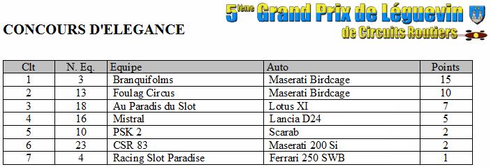 GPL2014 - Les résultats complets Gpl2014-15