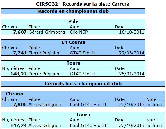 Histoire sportive du club Histo-carrera