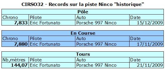 Histoire sportive du club Histo-ninco-historique