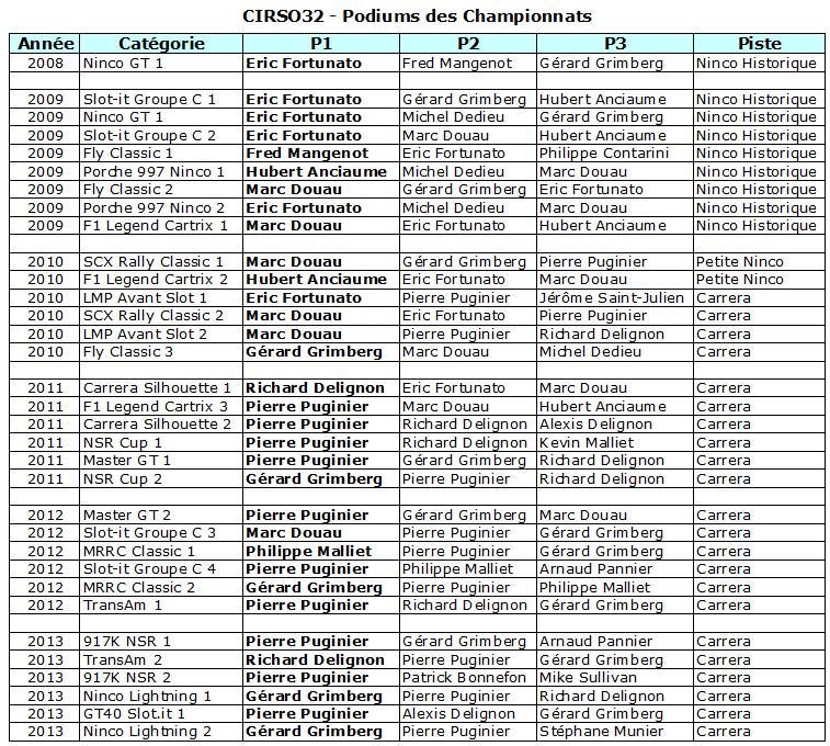 Histoire sportive du club Histo-podiums