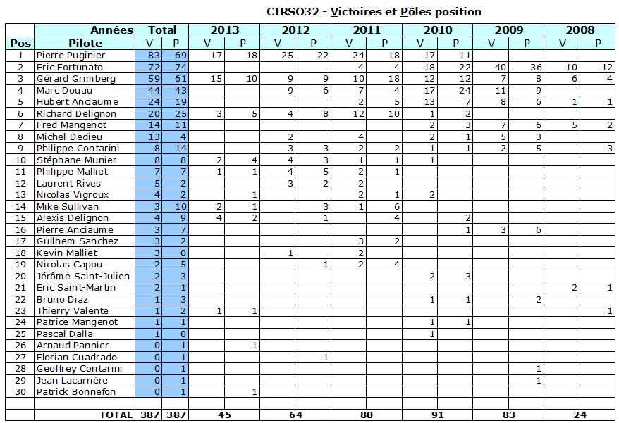 Histoire sportive du club Histo-victoires-poles
