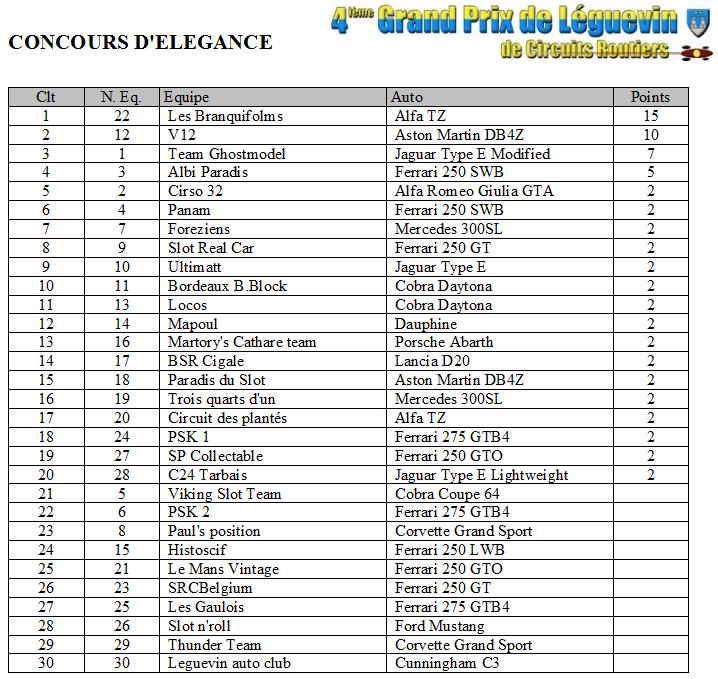 GPL 2012 - Les classements Elegance