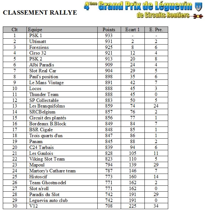 GPL 2012 - Les classements Rallye