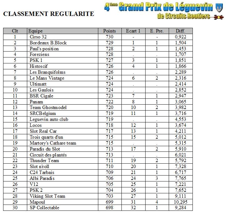 GPL 2012 - Les classements Regul