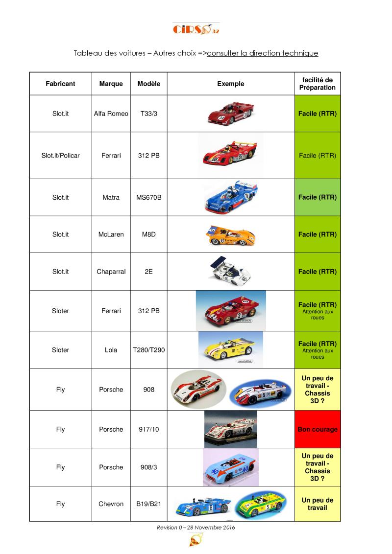 Règlement technique du championnat Barquettes-CanAm 2017 R0-2