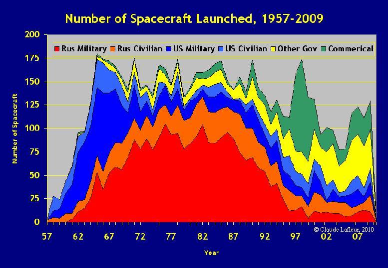 Statistiques annuelles spatiales YR-5709
