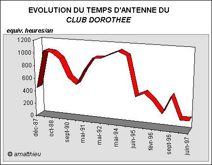 Club Dorothée Graph