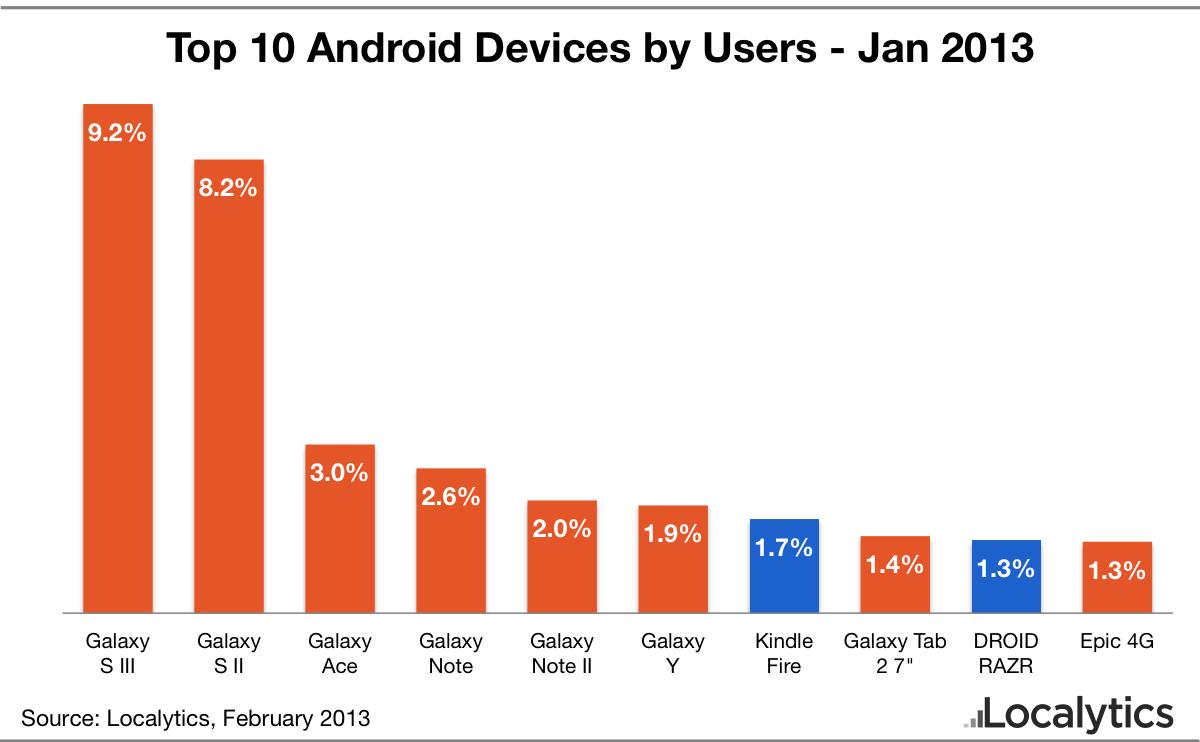 Android ha un problema chiamato Galaxy Top-10-android-devices-january-2013