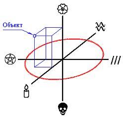 soothsayer - Стихийная магия. Магия стихий. Обряды и ритуалы. Статьи. Ohs1