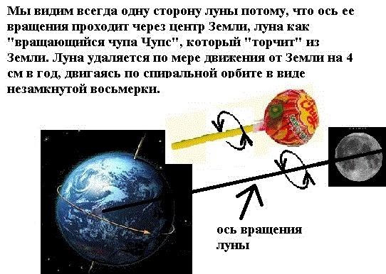 7. Геометрия оси вращения небесных объектов I-310