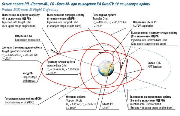 Lancement Proton-M / DirecTV-12 - 29 décembre 2009 Orbit_m
