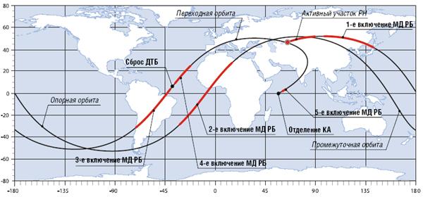 Lancement Proton-M / DirecTV-12 - 29 décembre 2009 Trassa_m