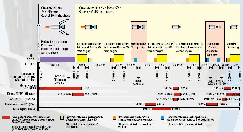 Lancement Rokot / Smos et Proba-2 (02/11/2009) Ciclogr