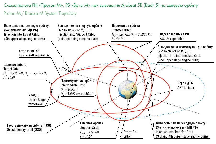 Lancement Proton-M/BADR-5 (03/06/2010) Orbit