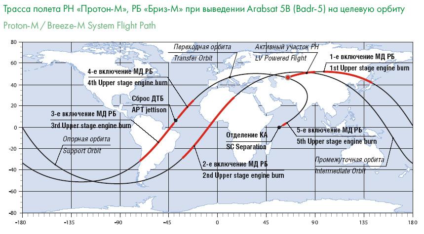 Lancement Proton-M/BADR-5 (03/06/2010) Trassa