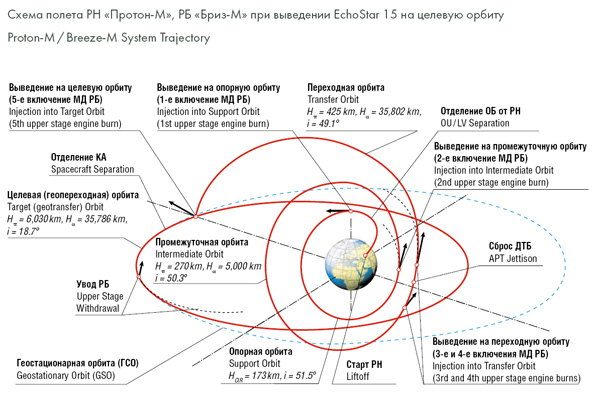 Lancement Proton-M / EchoStar-15 - 10 juillet 2010 Orbit_m