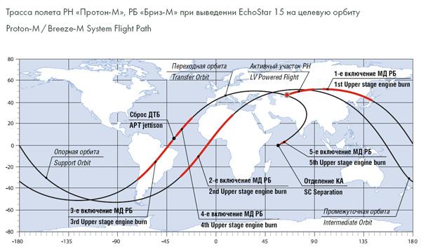 Lancement Proton-M / EchoStar-15 - 10 juillet 2010 Trassa_m