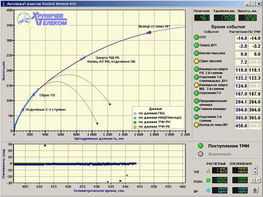 lancement SERVIS-2 en juin Activn_0000
