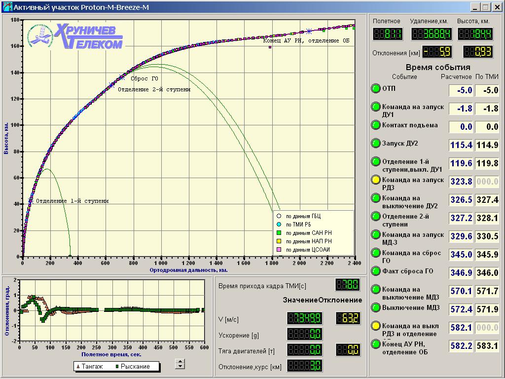 Proton (Telstar 14R) - 20.5.2011 Activn_0000