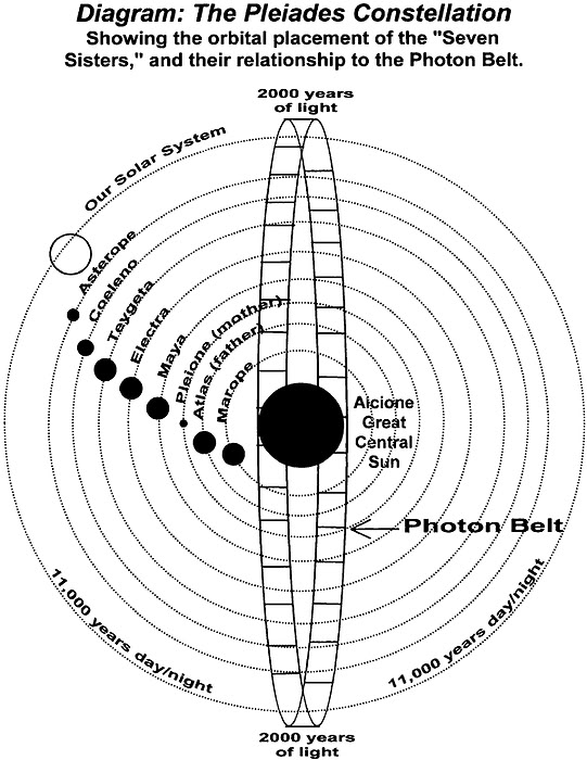 The Biosphere Approaches Critical Points Of No Return: Cosmic Convergence Photon_belt_pleiades