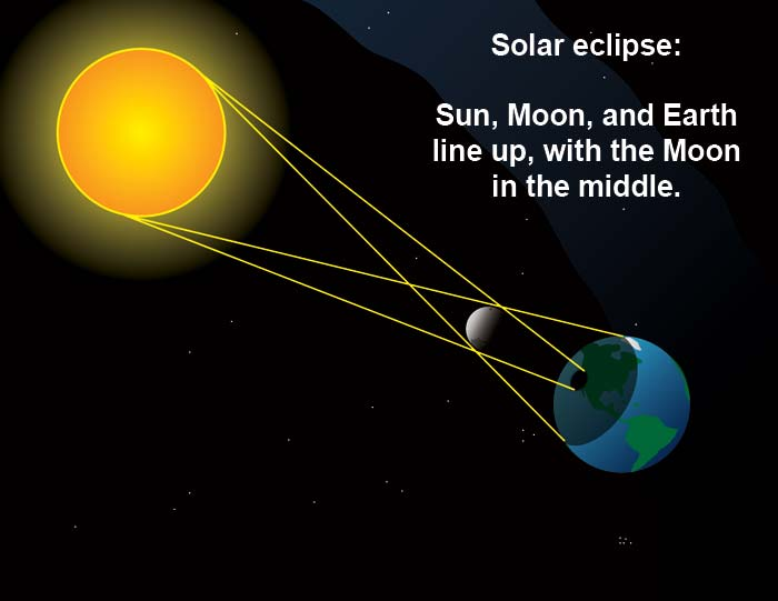 Why you should NOT watch Monday's solar eclipse Solar-eclipse-cartoon-lrg.en_