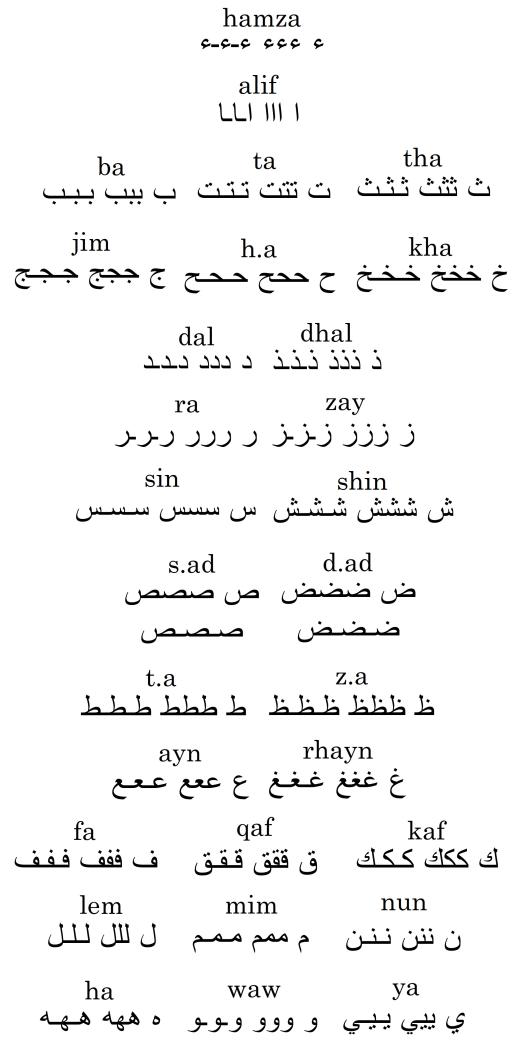 Calligraphie arabe pour les nuls (كاليغرافي اراب بور لنول) Alphabet_arabe_par_groupes