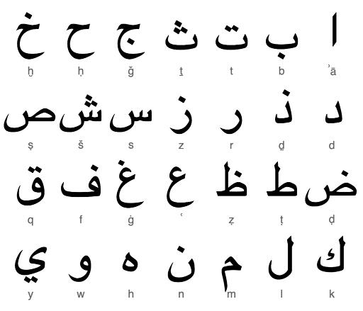 Calligraphie arabe pour les nuls (كاليغرافي اراب بور لنول) Consonnes_arabes