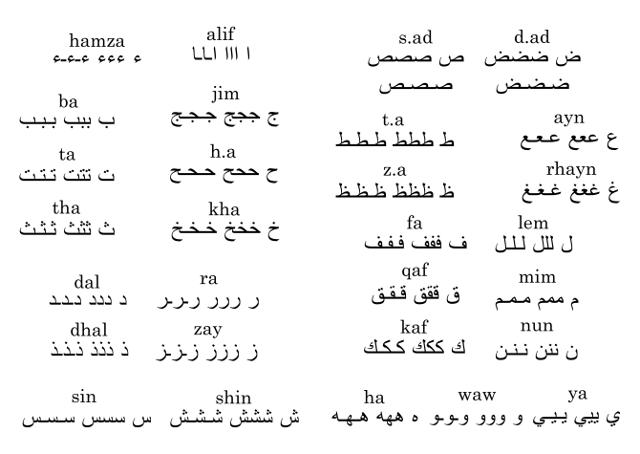 Calligraphie arabe pour les nuls (كاليغرافي اراب بور لنول) Lettres_triplees_640