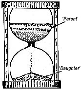 Evidence that the earth is Young  Hourglass