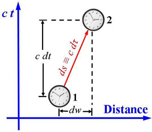 The starlight problem - The starlight distance - a problem for a young universe interpretation ?  6792moving-clock