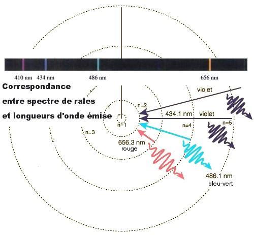 أجلبوا فوائد اللون الأخضر .. Dossiers-structure-modelisation-article-modele_atome_Bohr_Levy-1