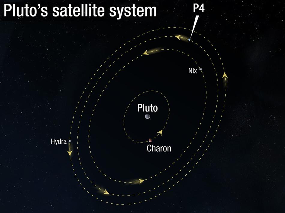 Pluto News NASA info Pluto_satellite_system