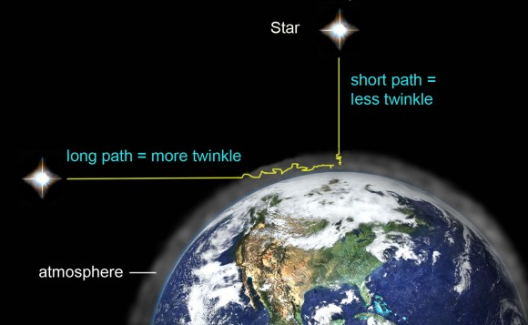 Sirius: UFO Trickster Extraordinaire Twinkling-mine-580x357