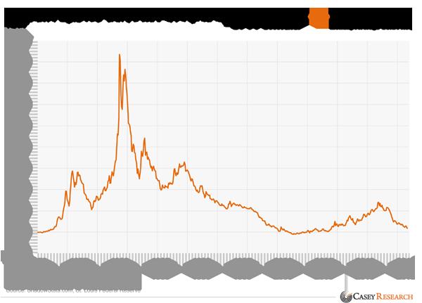 cours or corrigé de l'inflation  150421InflationAdjustedGoldPriceUsing1980CPIFormula