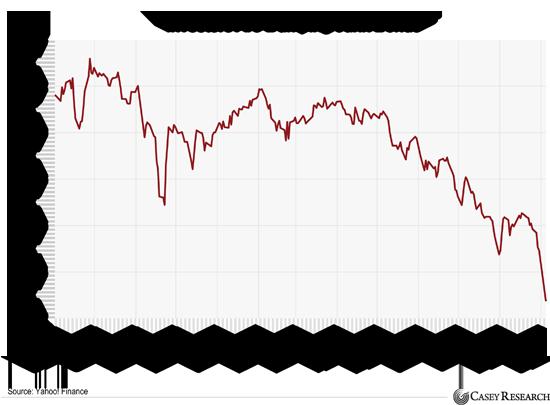 The bond market is flashing a warning…Interest Rates Haven't Been This Low Since 3,000 B.C. InvestorsAreDumpingJunkBonds