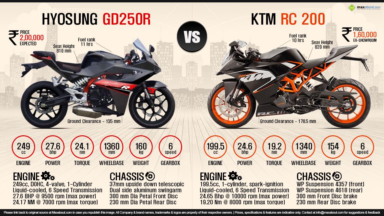 Hyosung Gd 250 casi al precio de la NS200 - Página 5 KTM-RC-200-vs-Hyosung-GD250R