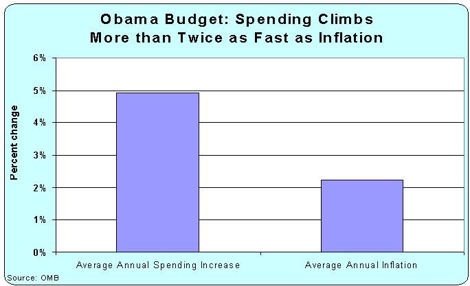 Obama's New Budget: Burden of Government Spending Rises More than Twice as Fast as Inflation Obama-2015-budget-growth