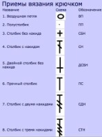 Гирич - Варианты терминологии крючкового вязания 163671-4f20a-88952239-h200-ubf198