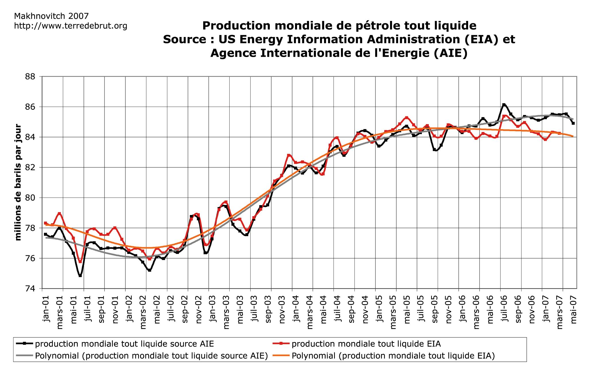 Le pic de pétrole et ses conséquences - Page 6 Prodmond0607