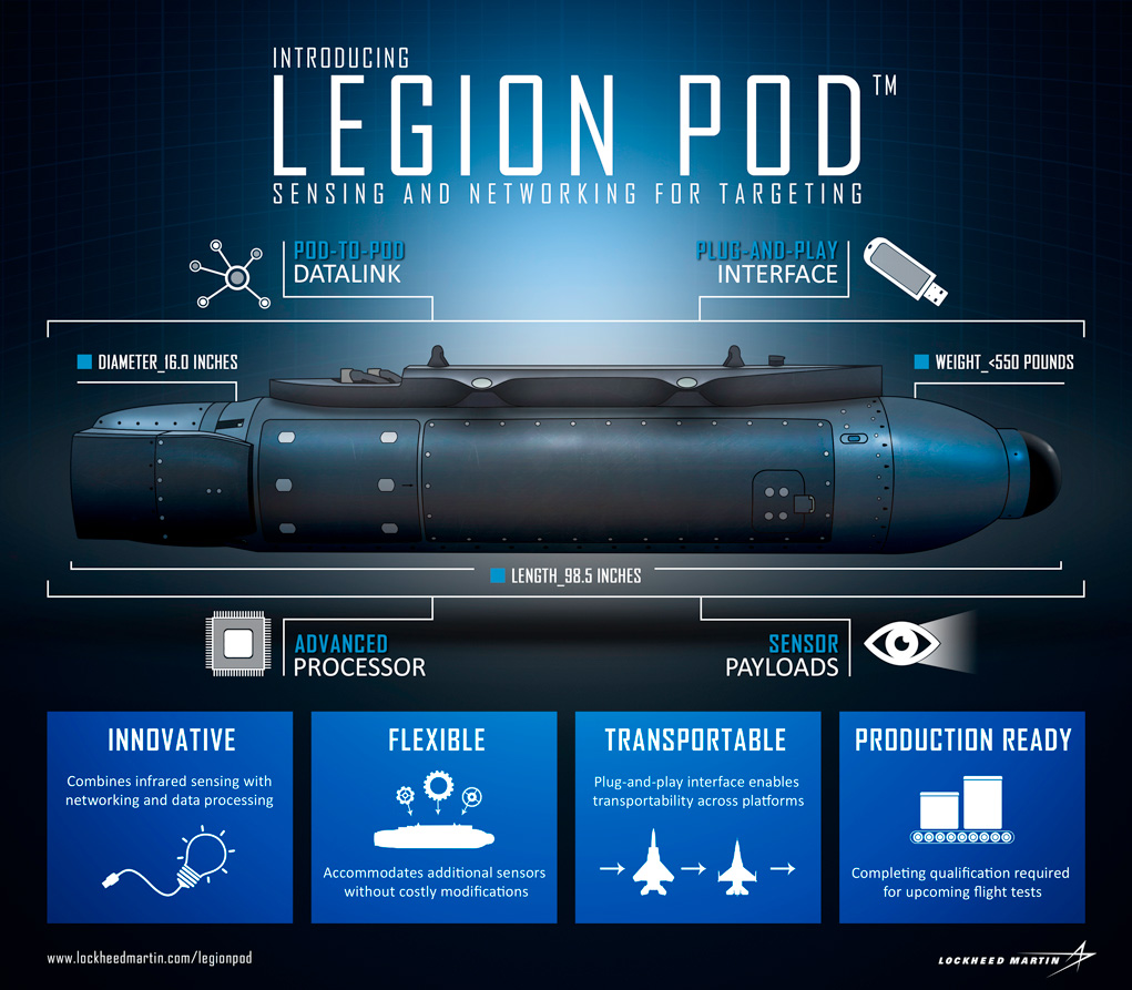 industrie militaire US - Page 5 Legion-pod-infographic1021