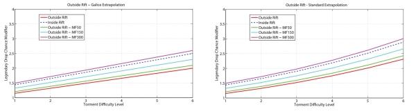 Mode Aventure statistiques de butin en Failles et extérieur 668T