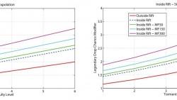 Mode Aventure statistiques de butin en Failles et extérieur 669T