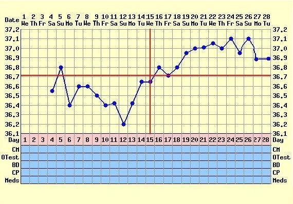Monitorare l'ovulazione: la temperatura basale Tb%20graf